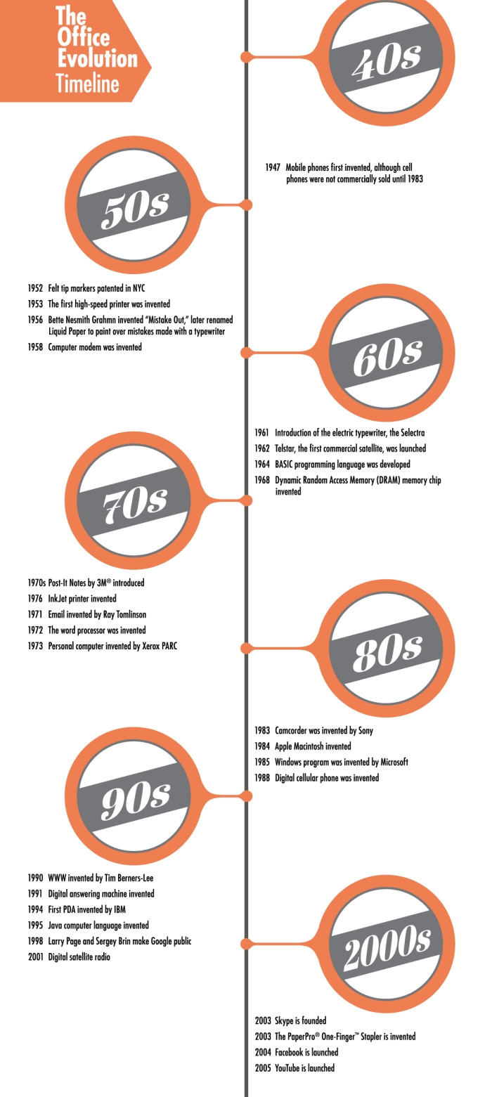 amax-infographic-office-evolution-timeline