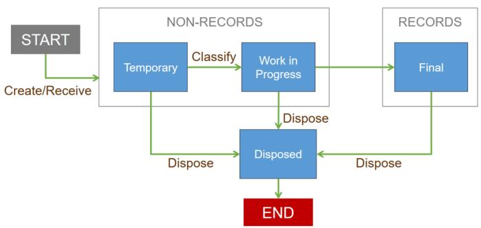 ILM-example